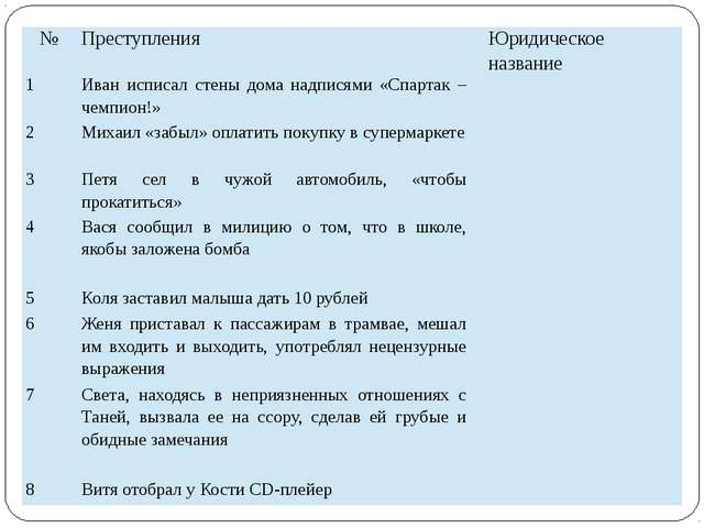 № Преступления Юридическое название 1 Иван исписал стены дома надписями «Спар...