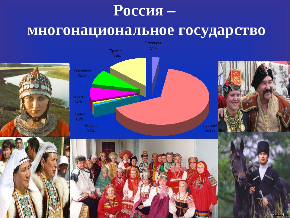 Отношение россии с другими странами презентация