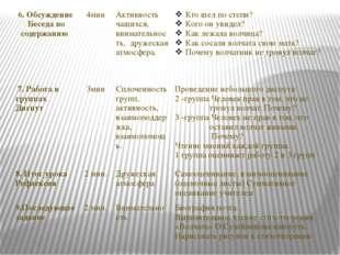 6.Обсуждение Беседа по содержанию 4мин Активностьчащихся, внимательность, дру