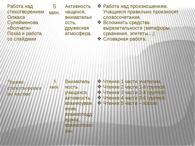 Работа над стихотворениемОлжасаСулейменова «Волчата» Показ и работа со слайда...
