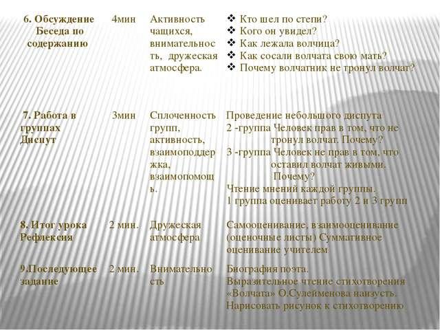 6.Обсуждение Беседа по содержанию 4мин Активностьчащихся, внимательность, дру...