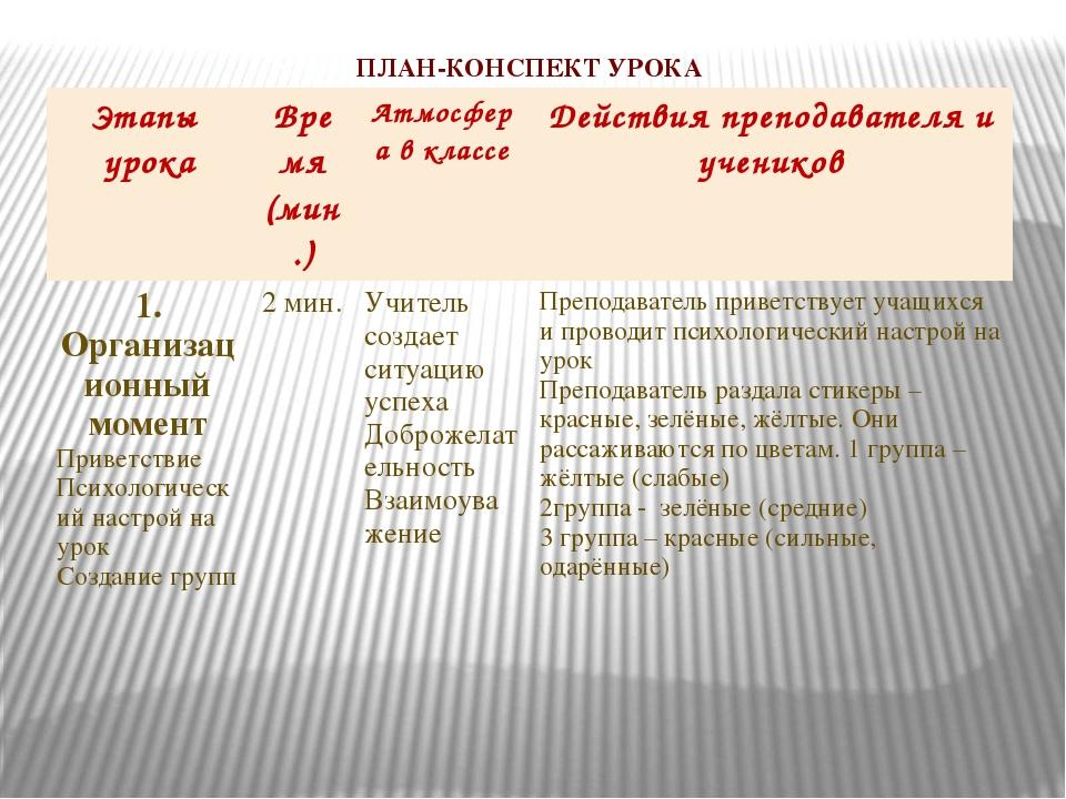 ПЛАН-КОНСПЕКТУРОКА Этапыурока Время (мин.) Атмосферав классе Действия препода...