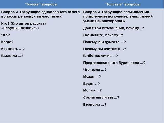 """""""Тонкие"""" вопросы """"Толстые"""" вопросы Вопросы, требующие однословного ответа, в..."""