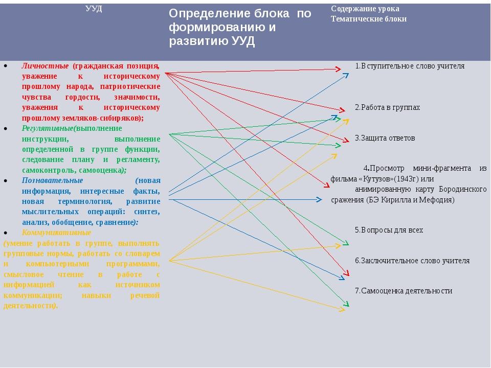 УУД Определение блока по формированию и развитию УУД Содержание урока Тематич...
