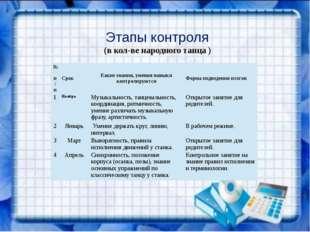 Этапы контроля (в кол-ве народного танца ) № п/п Срок Какие знания, умения н