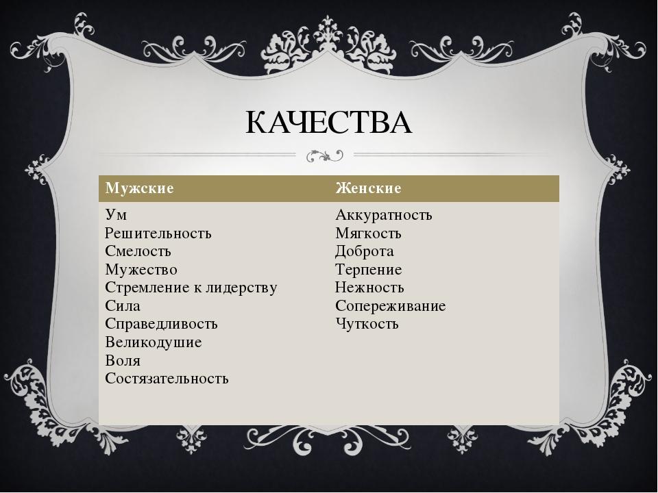 КАЧЕСТВА МужскиеЖенские Ум Решительность Смелость Мужество Стремление к лиде...