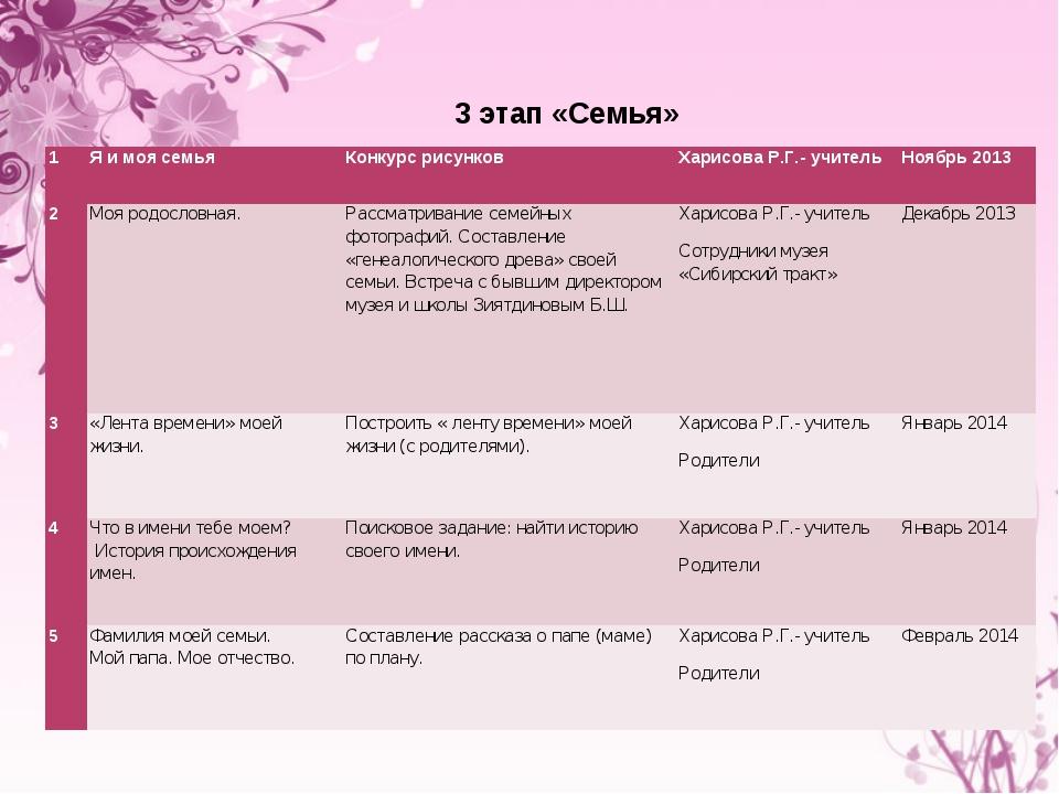 3 этап «Семья» 1Я и моя семьяКонкурс рисунковХарисова Р.Г.- учительНоябрь...