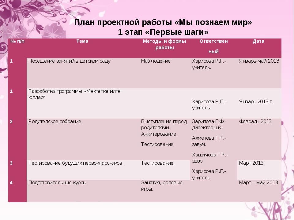 План проектной работы «Мы познаем мир» 1 этап «Первые шаги» № п/пТема Метод...