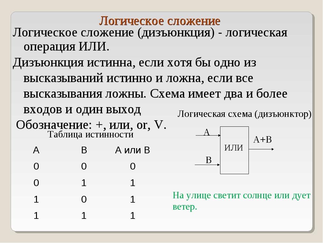 Логическое сложение Логическое сложение (дизъюнкция) - логическая операция ИЛ...