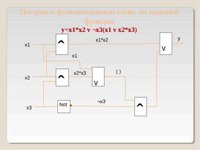ˆ Построить функциональную схему по заданной функции y=x1*x2 v ¬x3(x1 v x2*x3...