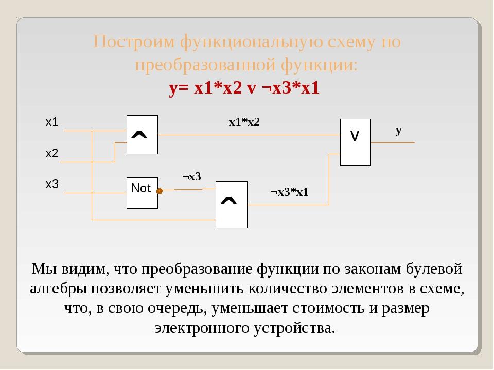 Построим функциональную схему по преобразованной функции: y= x1*x2 v ¬x3*x1 x...