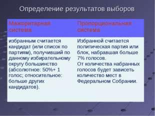 Определение результатов выборов Мажоритарная системаПропорциональная система