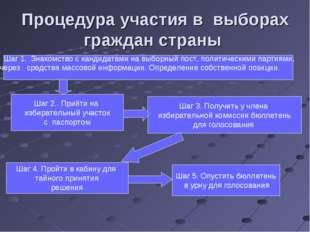 Процедура участия в выборах граждан страны Шаг 2. Прийти на избирательный уча