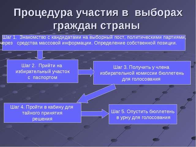 Процедура участия в выборах граждан страны Шаг 2. Прийти на избирательный уча...
