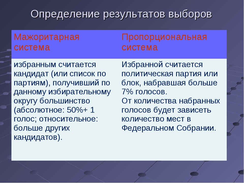 Определение результатов выборов Мажоритарная системаПропорциональная система...