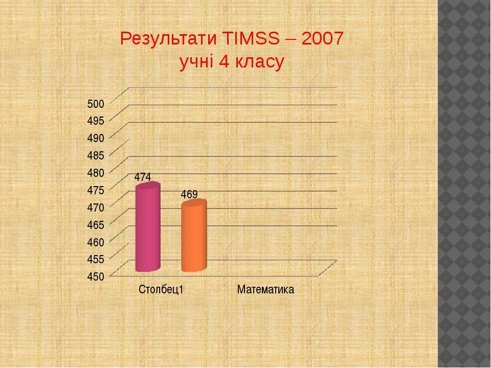 Результати TIMSS – 2007 учні 4 класу