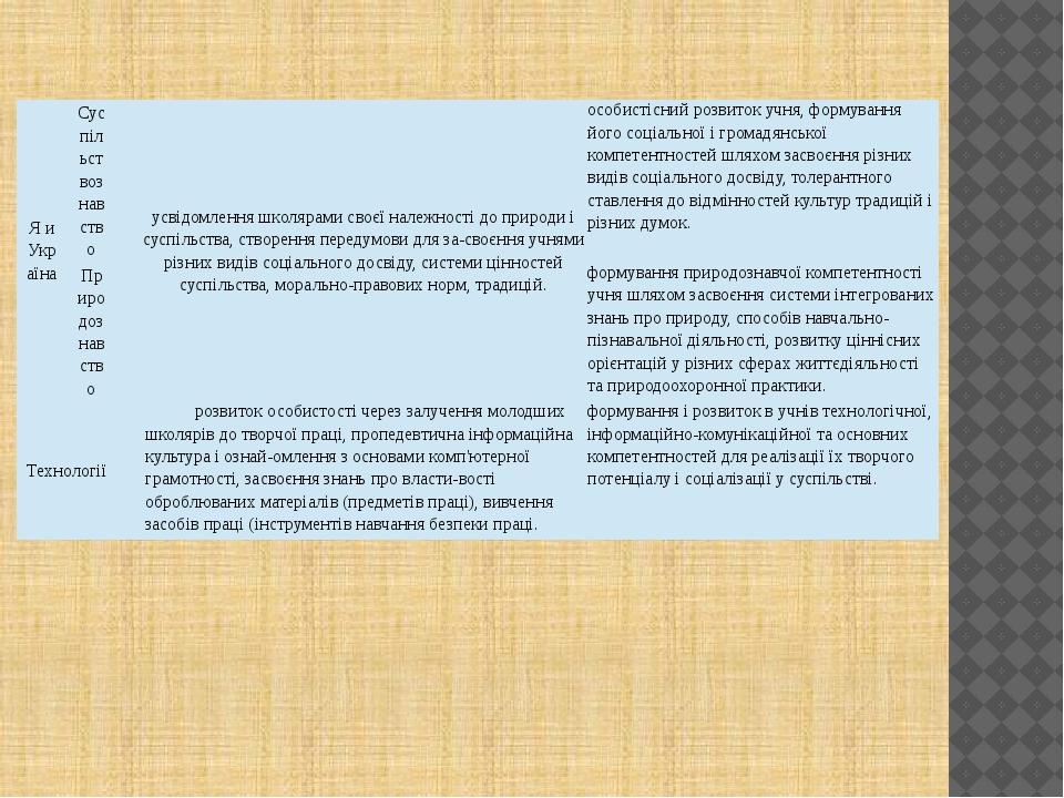 Я и Україна Суспільствознавство усвідомленняшколярамисвоєїналежностідоприроди...