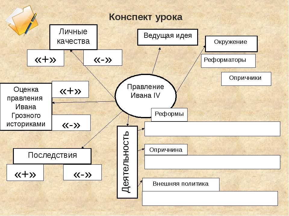 Правление Ивана IV «-» «+» Личные качества Ведущая идея Оценка правления Ива...
