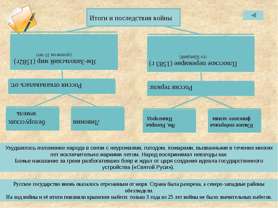 Плюсское перемирие (1583 г) (со Швецией) Русское государство вновь оказалось...