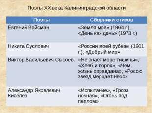 Поэты XX века Калининградской области Поэты Сборники стихов Евгений Вайсман
