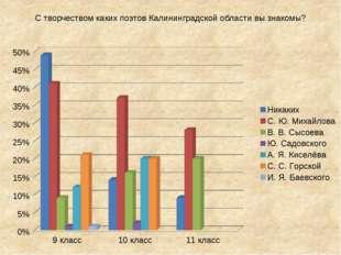 С творчеством каких поэтов Калининградской области вы знакомы?