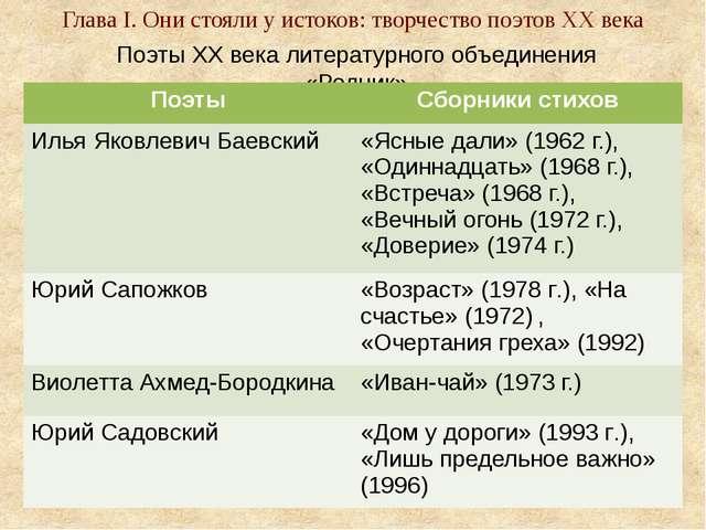 Поэты XX века литературного объединения «Родник» Глава I. Они стояли у исток...