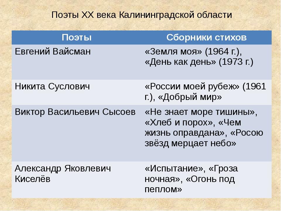 Поэты XX века Калининградской области Поэты Сборники стихов Евгений Вайсман...