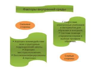 Факторы внутренней среды Хорошее взаимодействие всех структурных подразделени