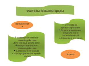 Факторы внешней среды Межведомственное взаимодействие Детский сад-школа-ВУЗ М