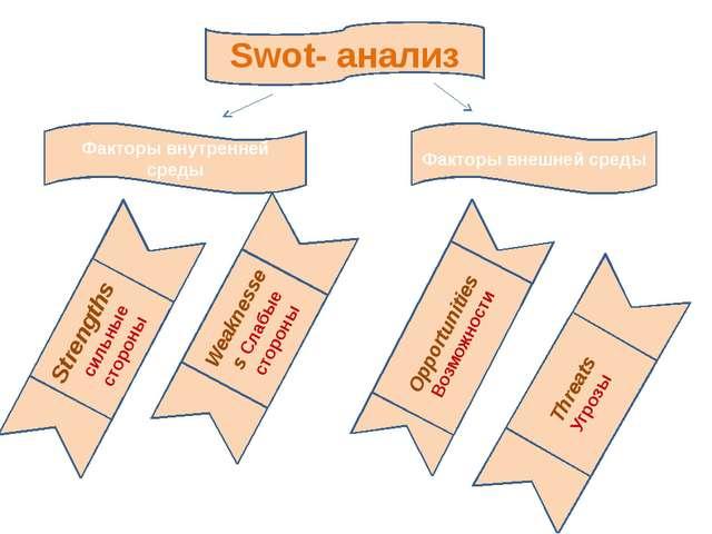 Swot- анализ Факторы внутренней среды Факторы внешней среды Weaknesses Слабые...