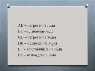 АВ – нагревание льда АВ – нагревание льда ВС – плавление льда CD – нагрева