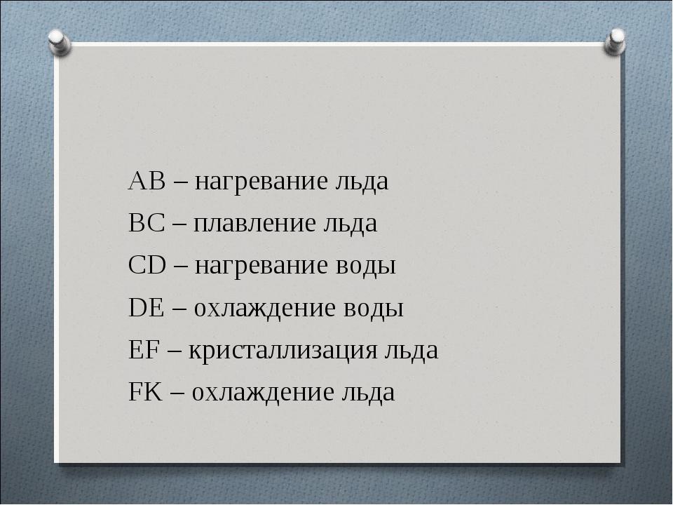 АВ – нагревание льда АВ – нагревание льда ВС – плавление льда CD – нагрева...