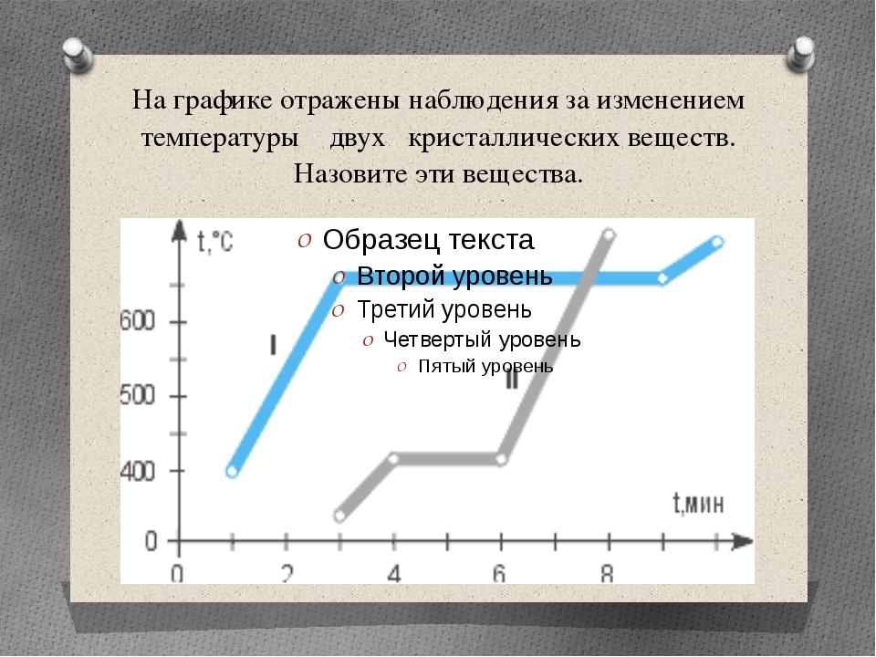 На графике отражены наблюдения за изменением температуры двух кристаллических...