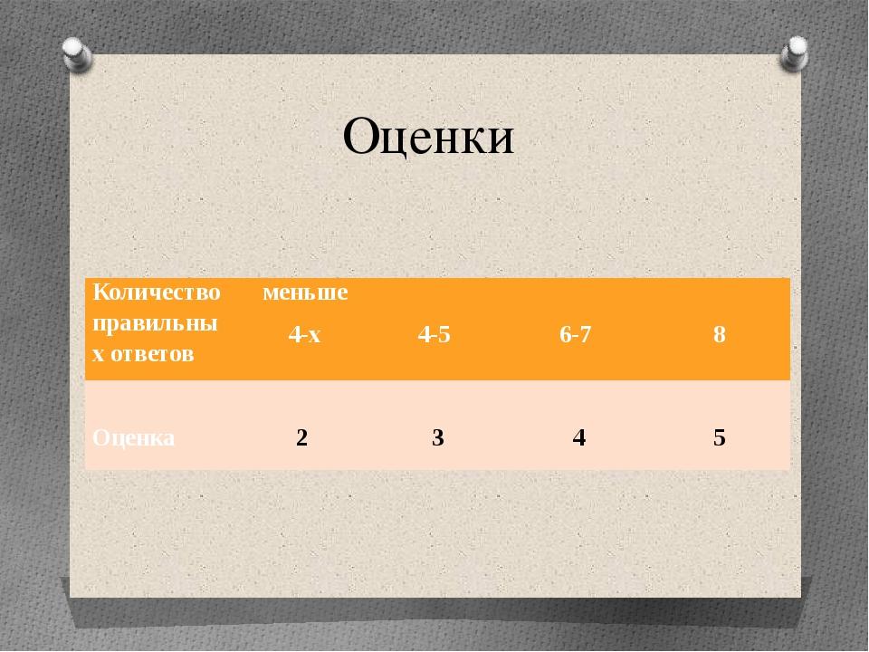 Оценки Количество правильных ответов меньше 4-х  4-5  6-7  8  Оценка  2...