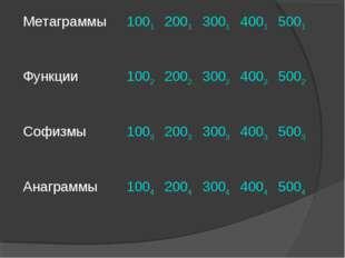 Метаграммы 10012001300140015001 Функции 10022002300240025002 Софизм