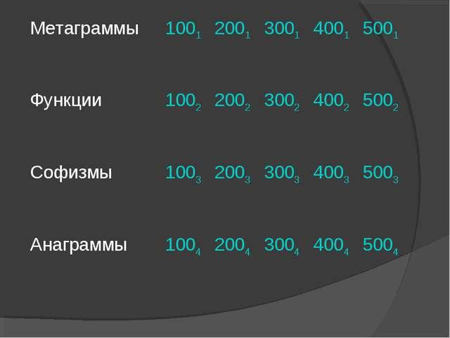 Метаграммы 10012001300140015001 Функции 10022002300240025002 Софизм...