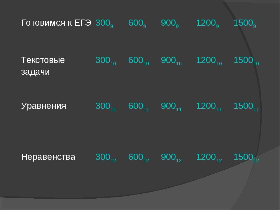Готовимся к ЕГЭ 3009600990091200915009 Текстовые задачи 3001060010900...