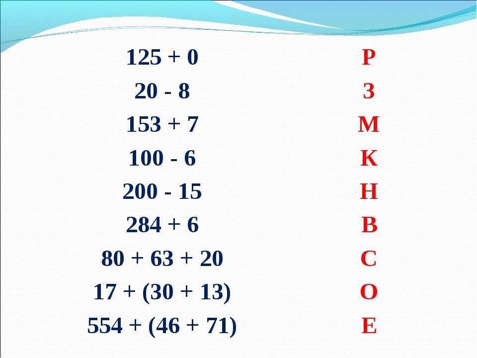 125 + 0Р 20 - 8З 153 + 7М 100 - 6К 200 - 15Н 284 + 6В 80 + 63 + 2...