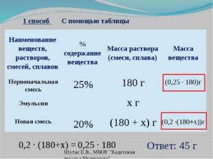 1 способ С помощью таблицы (0,25 ∙ 180)г (0,2 ∙(180+x))г Ответ: 45 г Шутас Е.