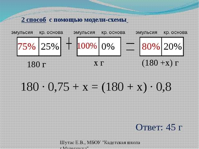 2 способ с помощью модели-схемы 25% 0% 20% 75% 100% 80% 180 г x г (180 +x) г...