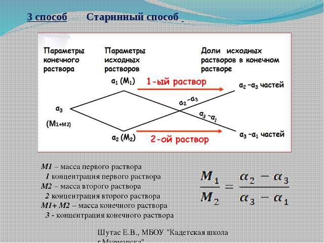 3 способ Старинный способ М1 – масса первого раствора α1 концентрация первого...