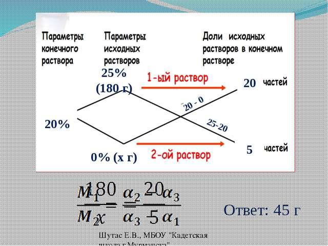 """25% (180 г) 0% (x г) 20% 20 - 0 25-20 20 5 Ответ: 45 г Шутас Е.В., МБОУ """"Каде..."""