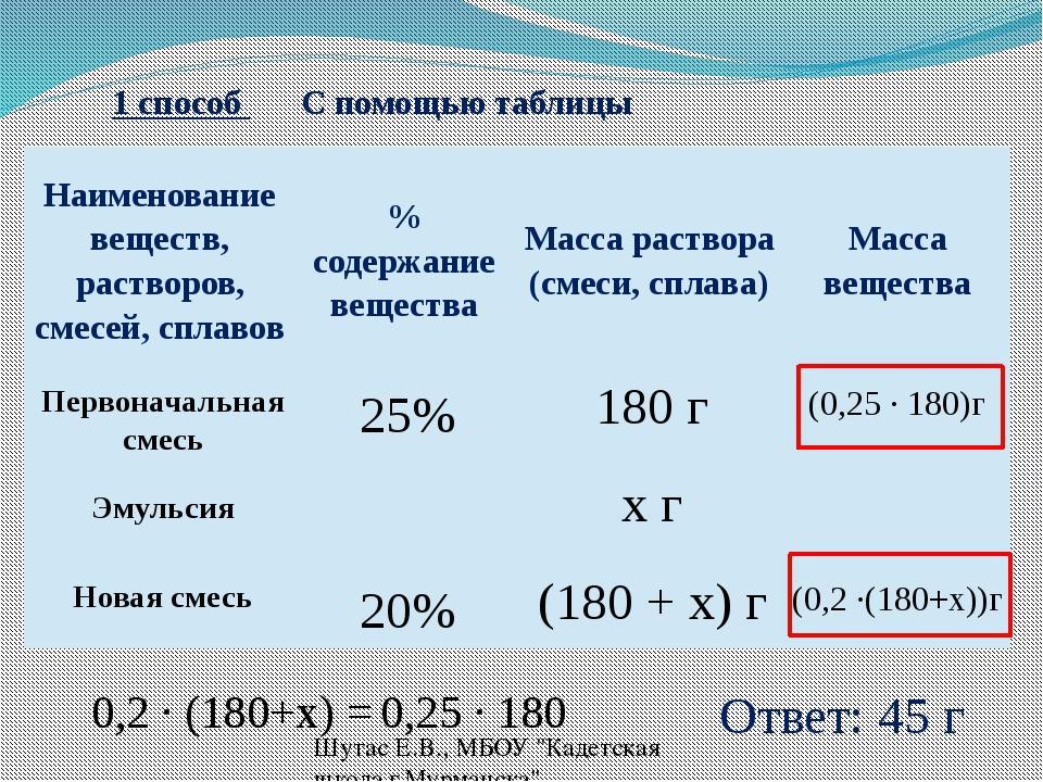 1 способ С помощью таблицы (0,25 ∙ 180)г (0,2 ∙(180+x))г Ответ: 45 г Шутас Е....