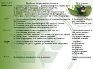 Группа отходовПроблемы и упущенные возможностиПути решения Пищевые отходы1