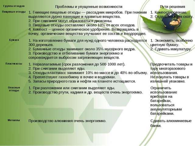 Группа отходовПроблемы и упущенные возможностиПути решения Пищевые отходы1...