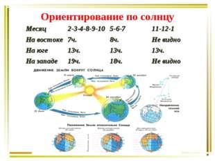 Ориентирование по солнцу Месяц2-3-4-8-9-105-6-711-12-1 На востоке7ч.8ч.