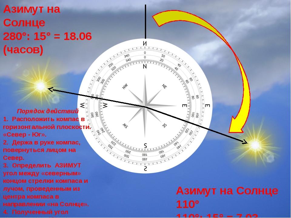Азимут на Солнце 110° 110°: 15° = 7.03 (часов) Азимут на Солнце 280°: 15° =...