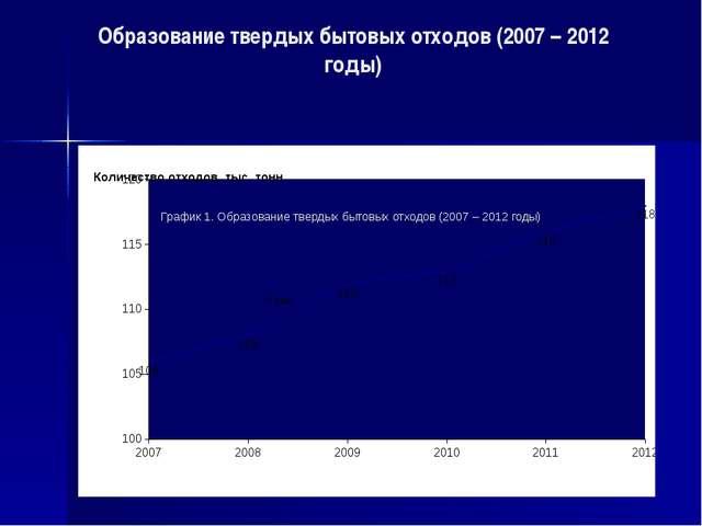 Образование твердых бытовых отходов (2007 – 2012 годы) График 1. Образование...