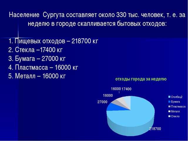 Население Сургута составляет около 330 тыс. человек, т. е. за неделю в город...
