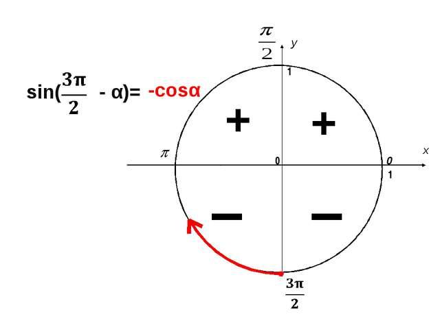 x y 0 1 0 1 sin( - α)= -cosα I + I +